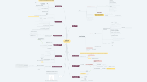 Mind Map: ESCUELAS DEL PENSAMIENTO ADMINISTRATIVO.
