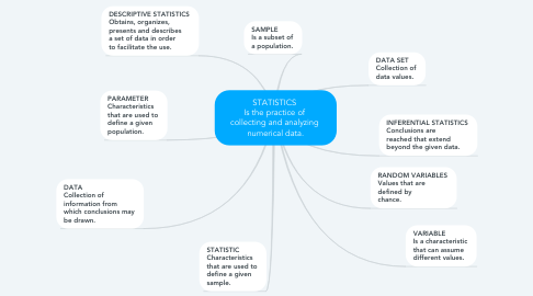 Mind Map: STATISTICS  Is the practice of  collecting and analyzing  numerical data.