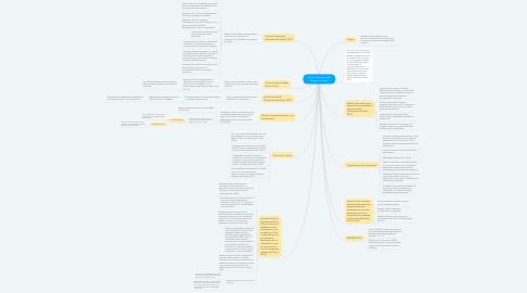 Mind Map: What is community psychology