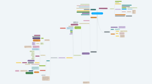 Mind Map: Paradigma del positivismo