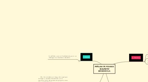 Mind Map: ANÁLISIS DE RIESGOS SEGURIDAD INFORMÁTICA