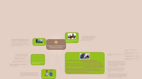 Mind Map: PLANEACION ESTRATEGICA DE MERCADOTECNIA