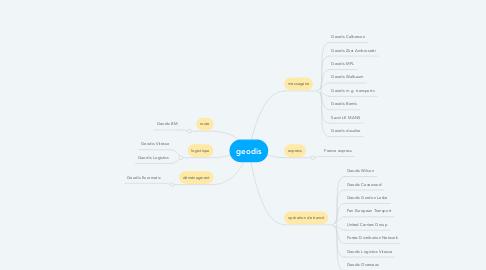Mind Map: geodis