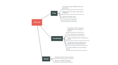 Mind Map: MVVM