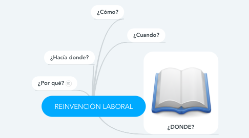 Mind Map: REINVENCIÓN LABORAL