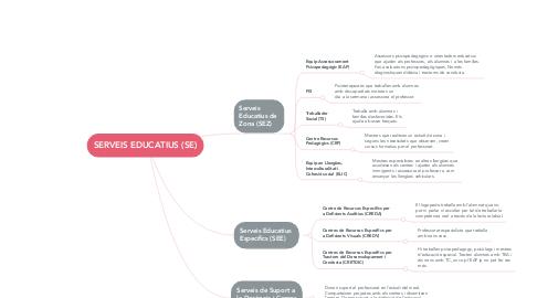 Mind Map: SERVEIS EDUCATIUS (SE)