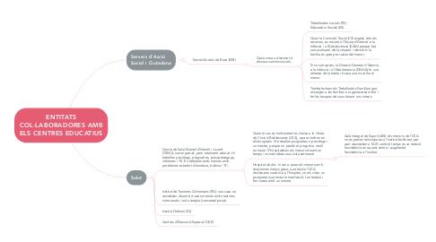 Mind Map: ENTITATS COL·LABORADORES AMB ELS CENTRES EDUCATIUS