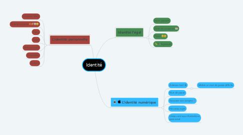 Mind Map: Identité
