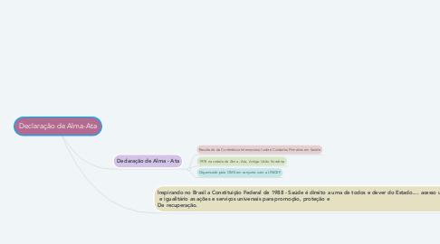 Mind Map: Declaração de Alma-Ata