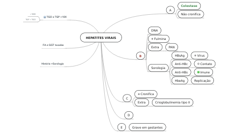 Mind Map: HEPATITES VIRAIS