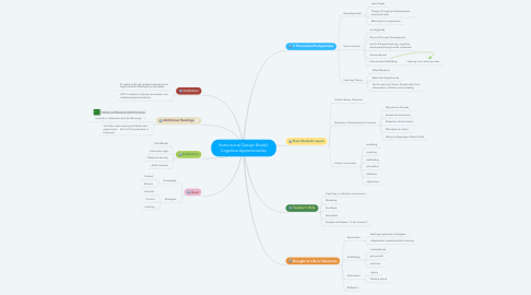 Mind Map: Instructional Design Model: Cognitive Apprenticeship