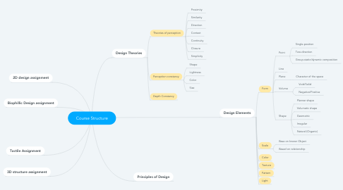 Mind Map: Course Structure