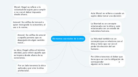 Mind Map: Elementos esenciales de la ética