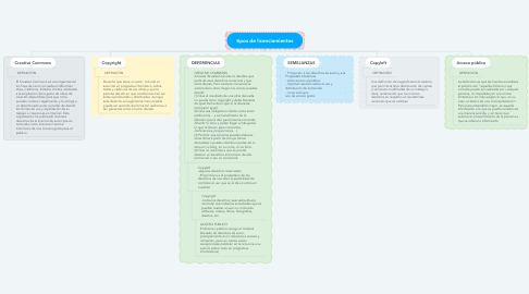 Mind Map: tipos de licenciamientos