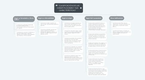 """Mind Map: """"CLASIFICACIÓN DE LAS CONSTITUCIONES Y SUS CARACTERÍSTICAS"""""""