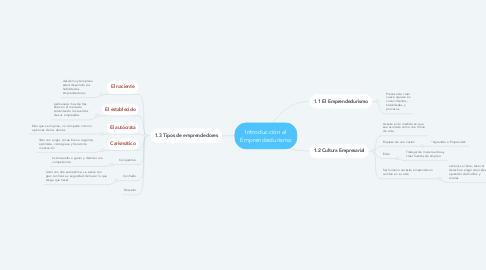 Mind Map: Introducción al Emprendedurismo
