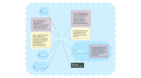 Mind Map: PUERPERIO