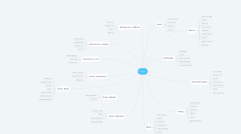 Mind Map: Poems