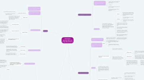 Mind Map: Conceptos fundamentales de drogodependencia