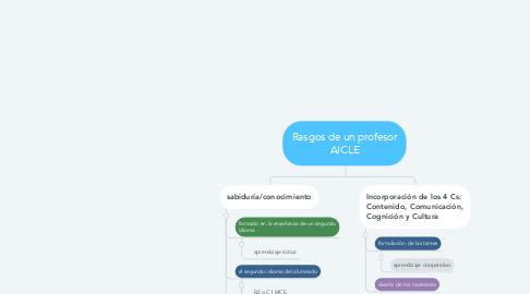 Mind Map: Rasgos de un profesor AICLE
