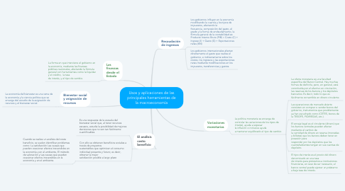 Mind Map: Usos y aplicaciones de las principales herramientas de la macroeconomía