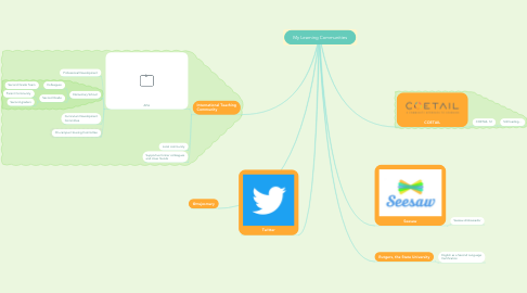 Mind Map: My Learning Communities