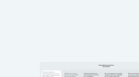 Mind Map: Diversidad sociocultural y pluricultural