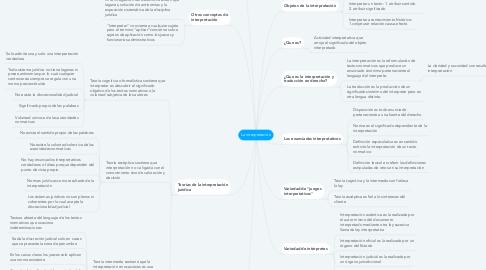 Mind Map: La interpretación