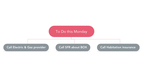 Mind Map: To Do this Monday