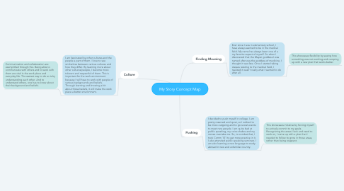 Mind Map: My Story Concept Map