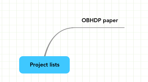 Mind Map: Project lists
