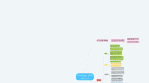 Mind Map: Determinantes en Salud en Embarazos en Adolescentes