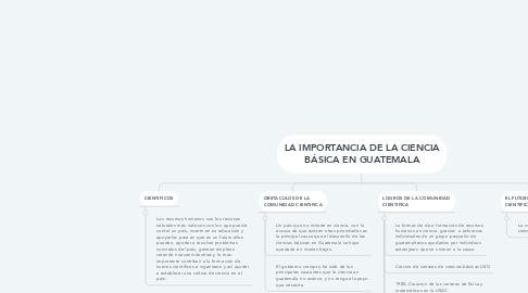 Mind Map: LA IMPORTANCIA DE LA CIENCIA BÁSICA EN GUATEMALA