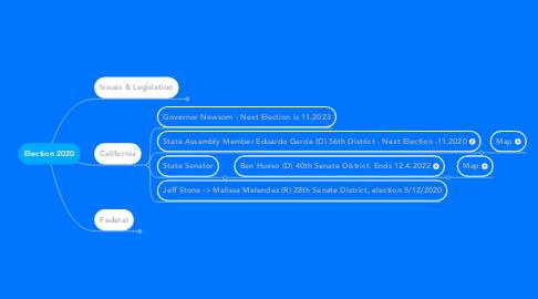 Mind Map: Election 2020