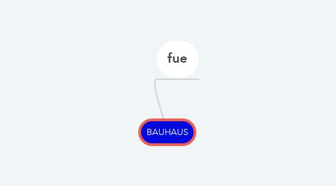 Mind Map: BAUHAUS