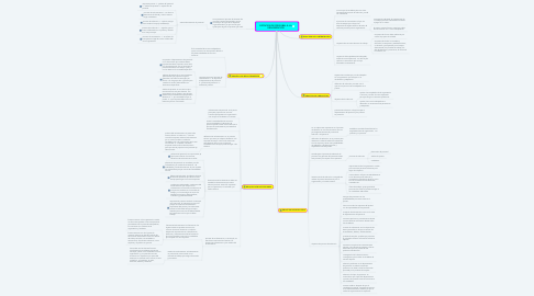 Mind Map: DOTACIÓN DE PERSONAL A LA ORGANIZACIÓN