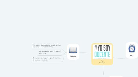 Mind Map: Yo Docente