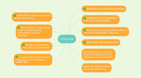 Mind Map: Ontologia