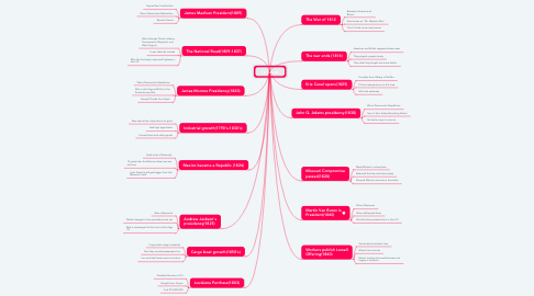Mind Map: 15 Events