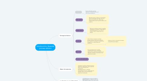 Mind Map: Introducción y fases del proceso adictivo