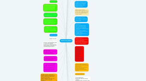 Mind Map: TEJIDOS BLANDOS