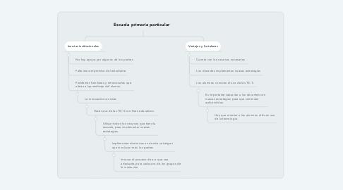 Mind Map: Escuela primaria particular