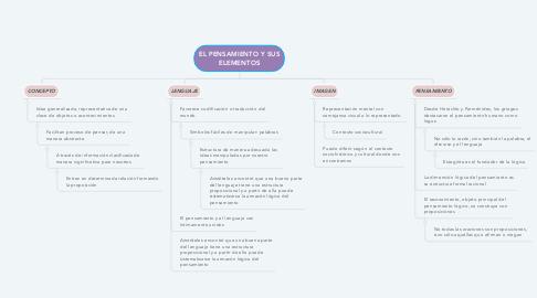 Mind Map: EL PENSAMIENTO Y SUS ELEMENTOS
