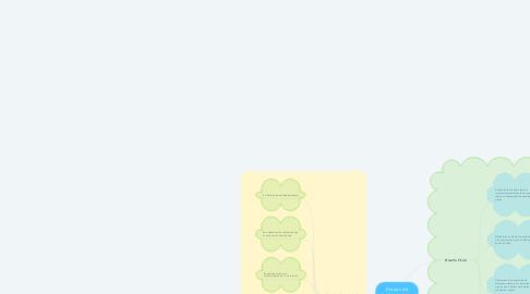 Mind Map: Etapas de diseño de bases de datos