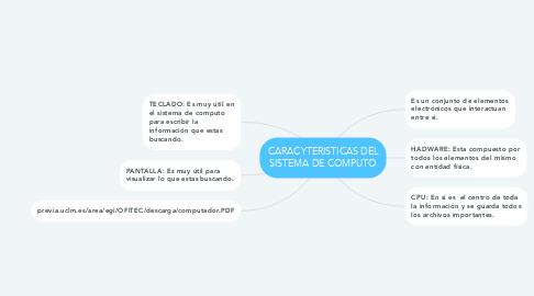 Mind Map: CARACYTERISTICAS DEL SISTEMA DE COMPUTO