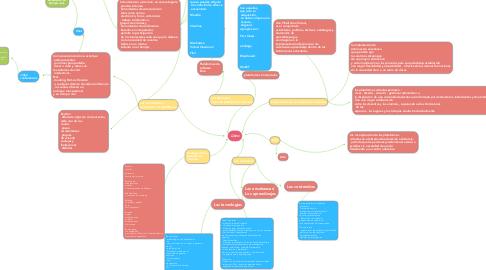 Mind Map: Listo