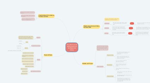 Mind Map: Arquitectura de Administración de Bases de Datos