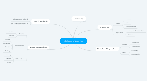 Mind Map: the role of education as a factor in human developement