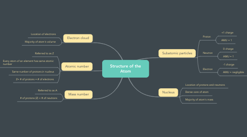 Mind Map: Structure of the Atom