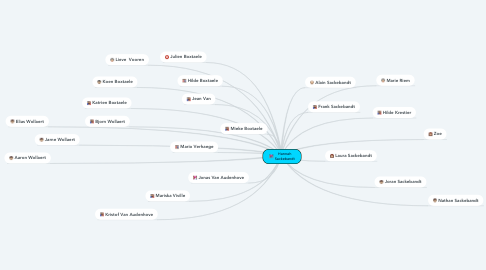 Mind Map: Hannah Sackebandt